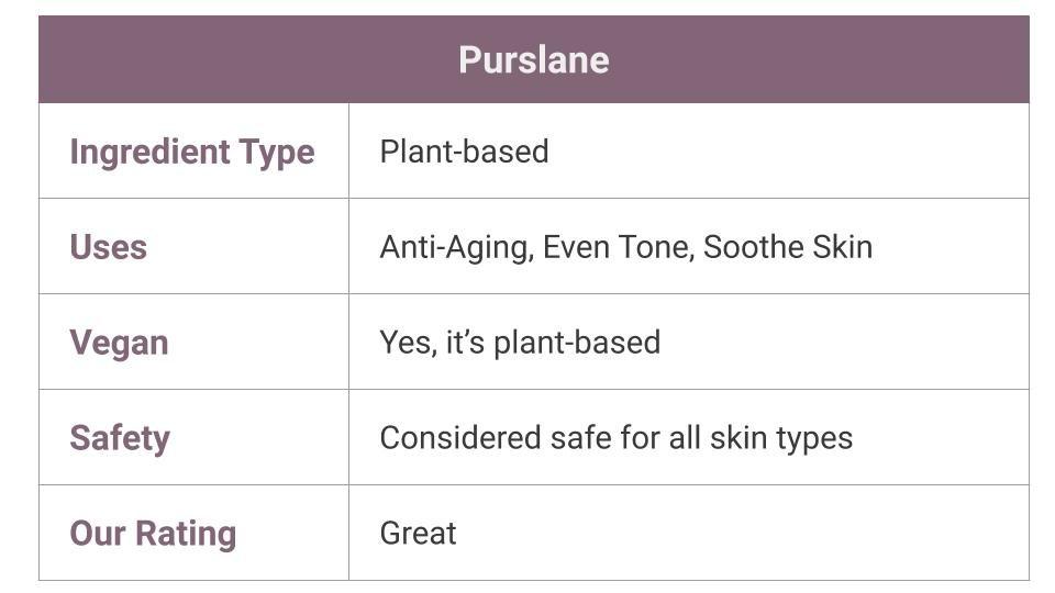 Purslane for skin