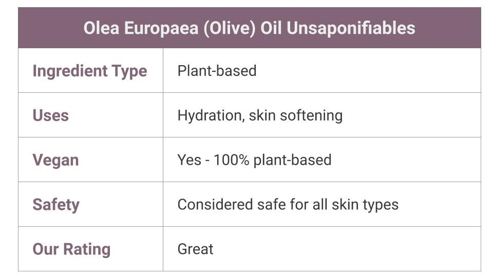 What Is Olea Europaea Oil Unsaponifiables?