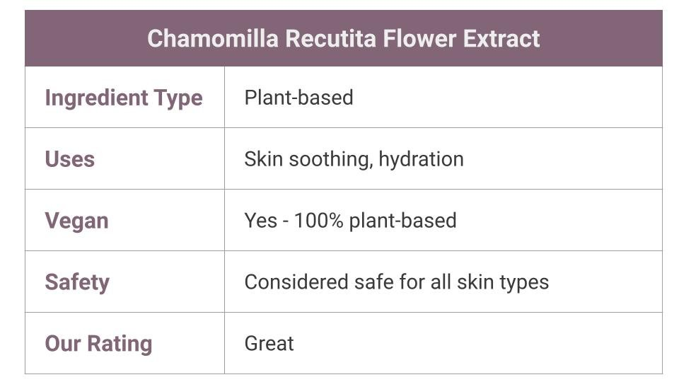 Chamomilla Recutita Flower Extract