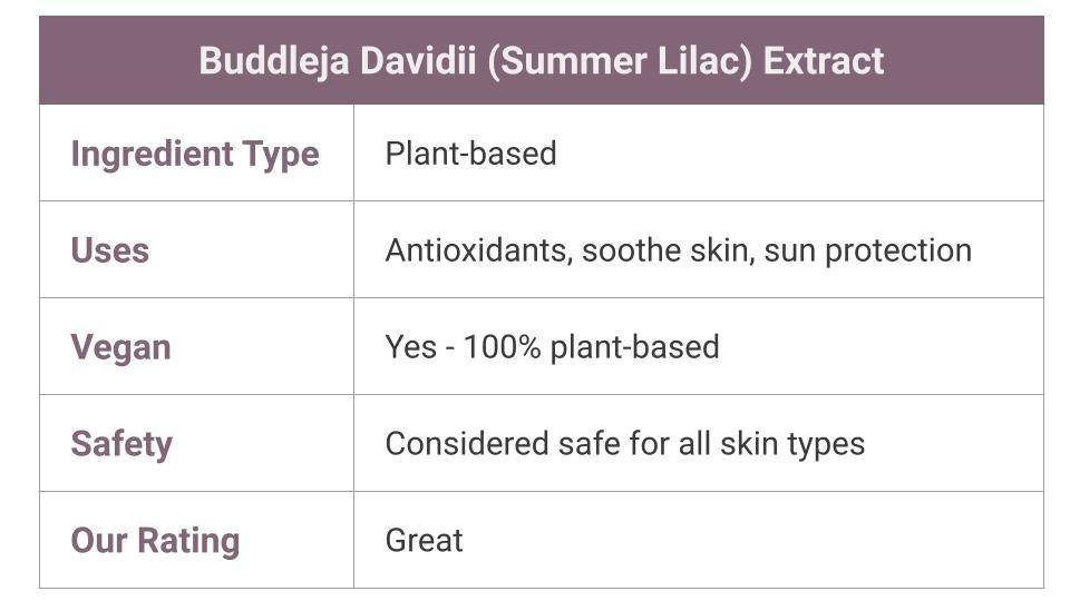 Buddleja Davidii (Summer Lilac) Extract