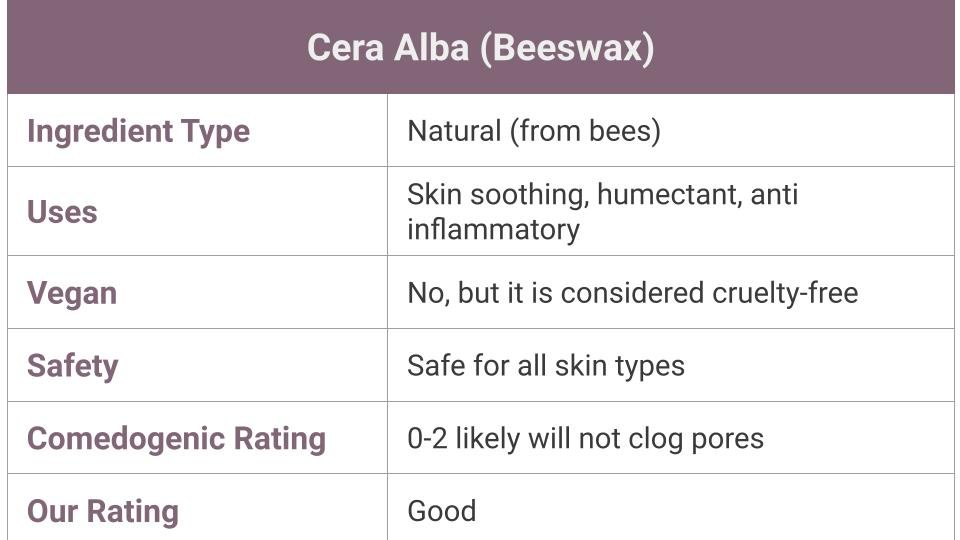 What is Cera Alba (Beeswax) - skincare uses