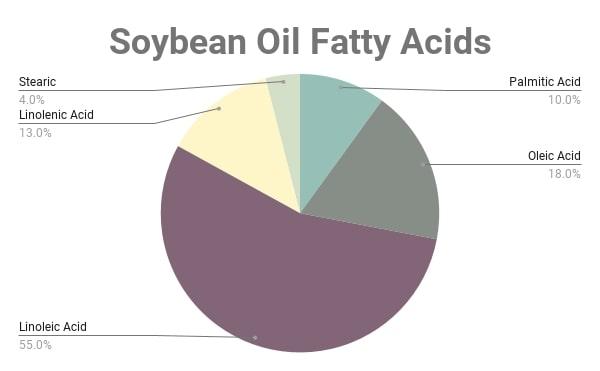 Soybean Oil Fatty Acid Composition