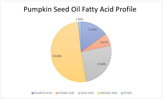 pumpkin seed oil fatty acid profile - chart