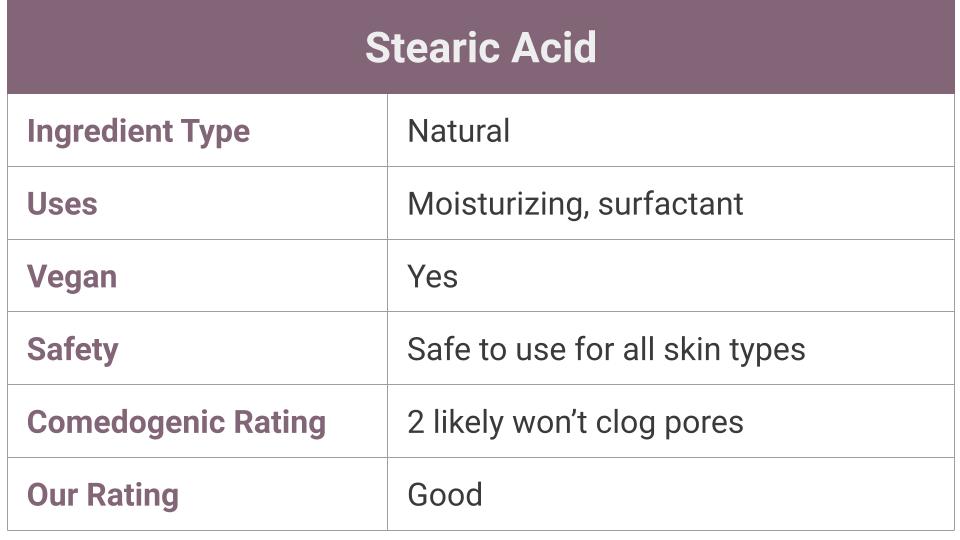What IsStearic Acid?
