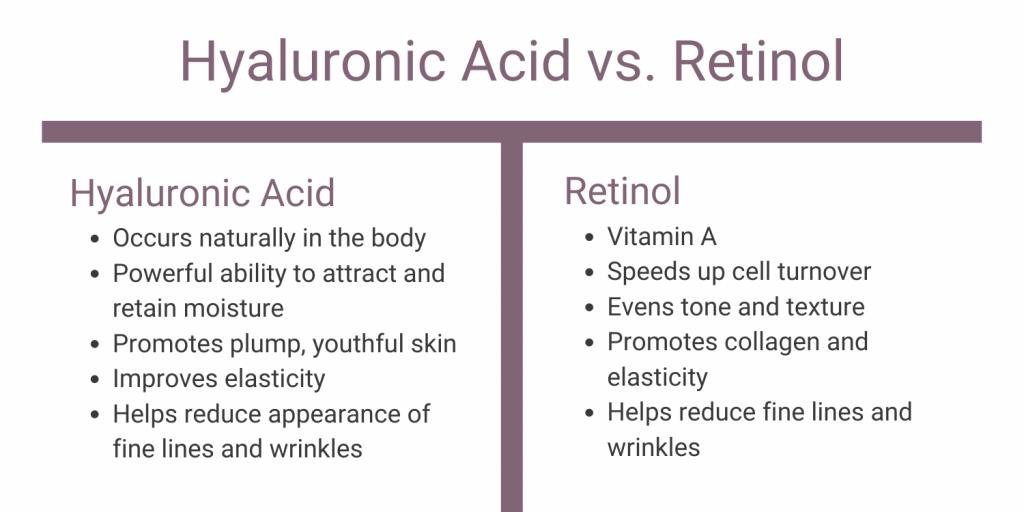 Comparing hyaluronic acid and retinol